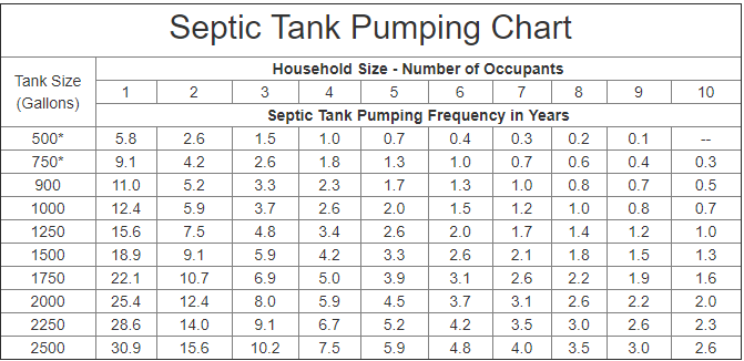 Factors That Can Cause An Increase In Septic Tank Pumping Frequency