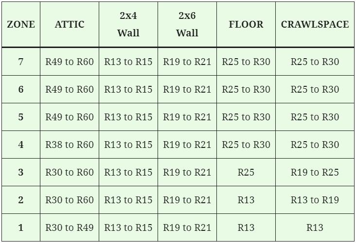 insulation r value chart for attics walls floors and crawlspaces